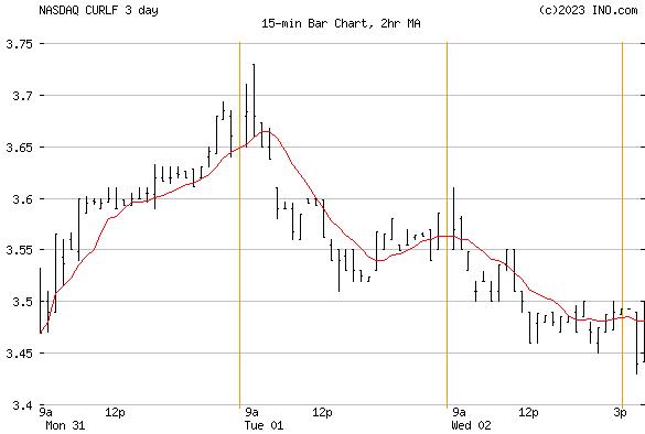 CURALEAF HOLDINGS INC COMMON SHARES (NASDAQ:CURLF) Stock